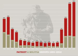 SPLC-PATRIOT-MILITIA-_GRAPH